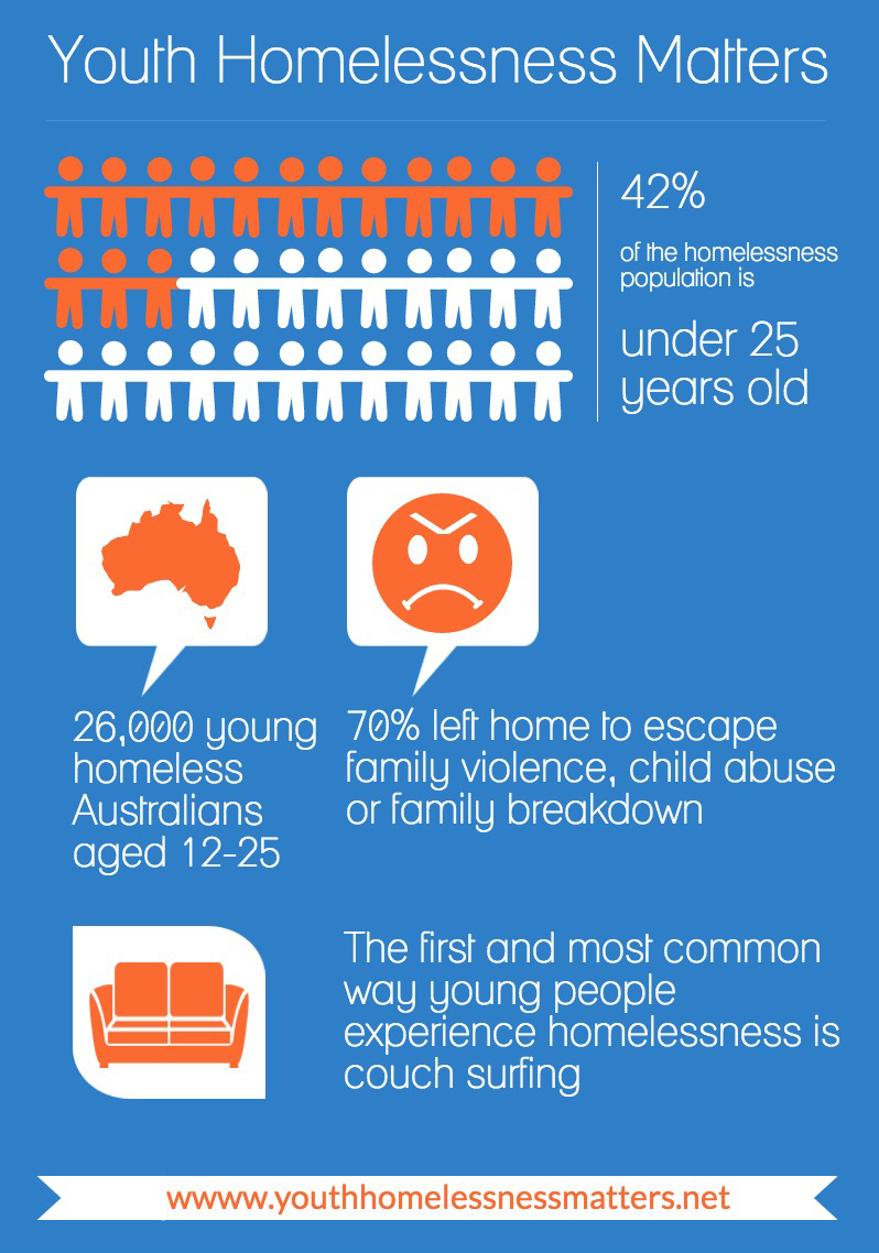 abuse and young people The national institute on drug abuse blog team (2012, april 17) mental health and young people retrieved from https.