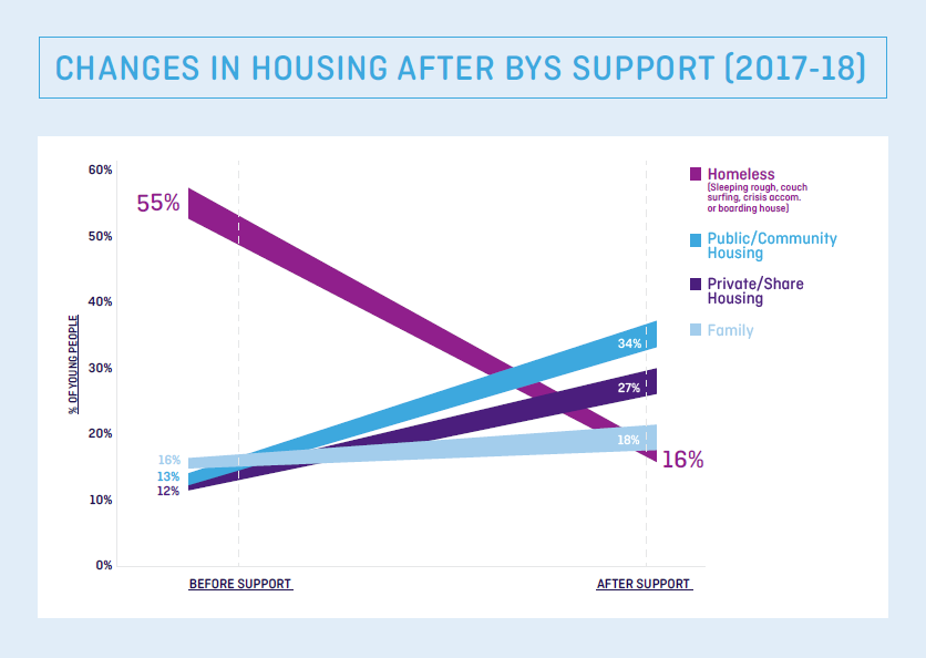 Changes in housing after BYS support